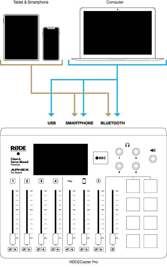 Signal flow diagram showing multiple devices (tablet, smartphone and computer) connected to the RODECaster Pro via the USB Smartphone and bluetooth channels