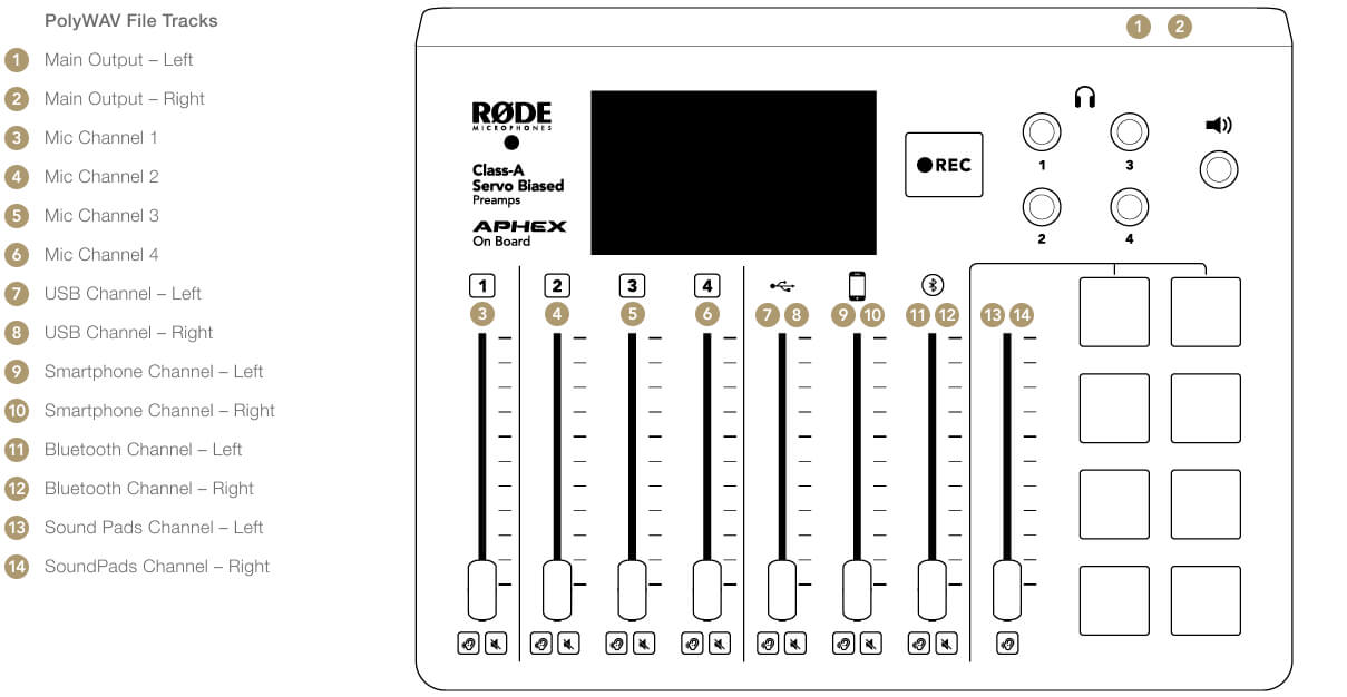 PolyWAV File order with channel numbers on the RODECaster Pro