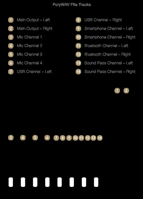 PolyWAV File Tracks