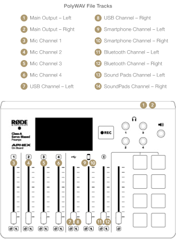 PolyWAV File channel order to help with importing to a DAW from the RODECaster Pro